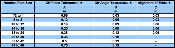 Alignment tolerances (ASME/ANSI B16.9 and B16.28)
