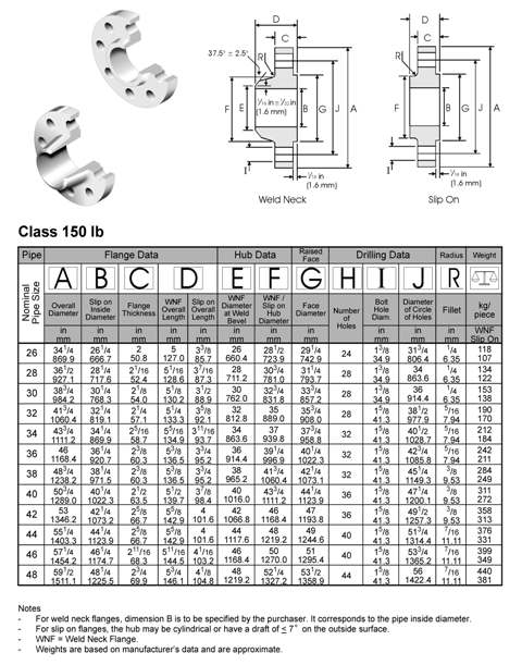 BS-3293-weld-neck-flange-slip-on-flange-dimensions-class150
