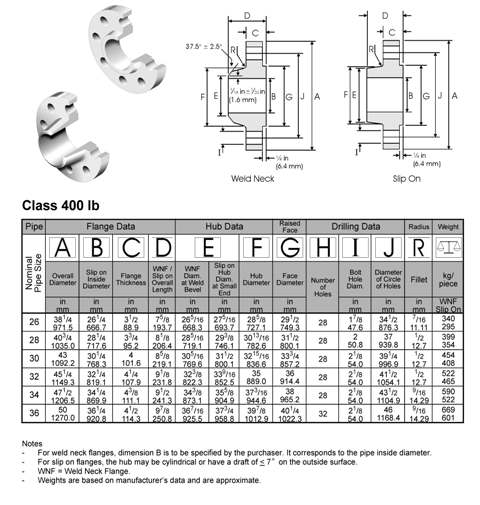 BS-3293-weld-neck-flange-slip-on-flange-dimensions-class400