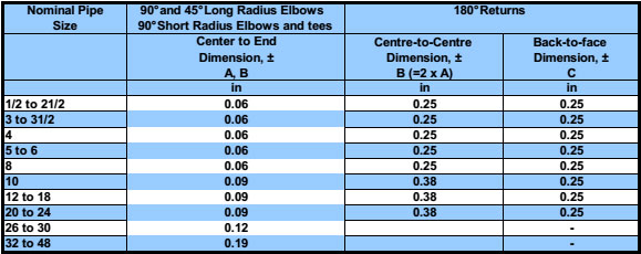 Dimensional tolerances for elbows and returns (ASME/ANSI B16.9 and B16.28)