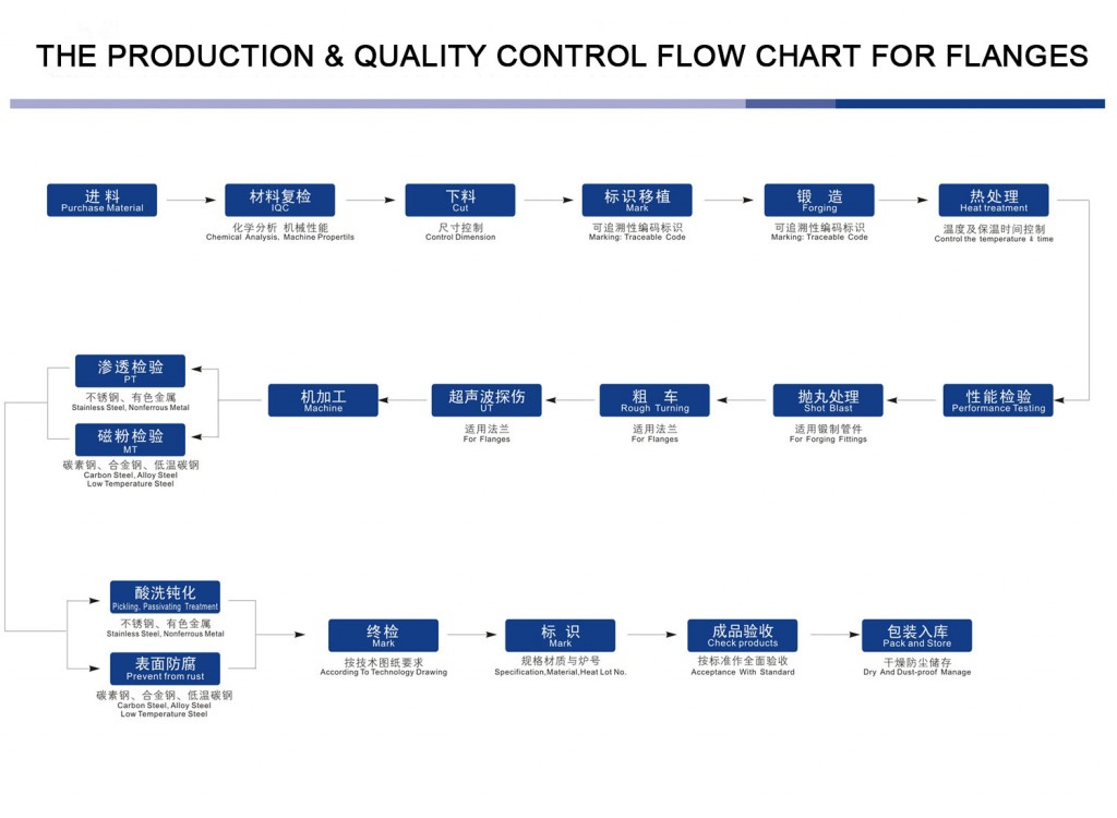 THE-PRODUCTION-&-QUALITY-CONTROL-FLOW-CHART-FOR-FLANGES
