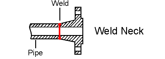 weld-neck-flange-type